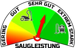 Einstufung der Akkustaubsauger-Saugleistung anhand Stroemung und Druck