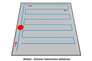 Zimmer-bahnweise-abfahren-Skizze