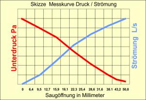 Skizze-Druck-Stroemung-Loch