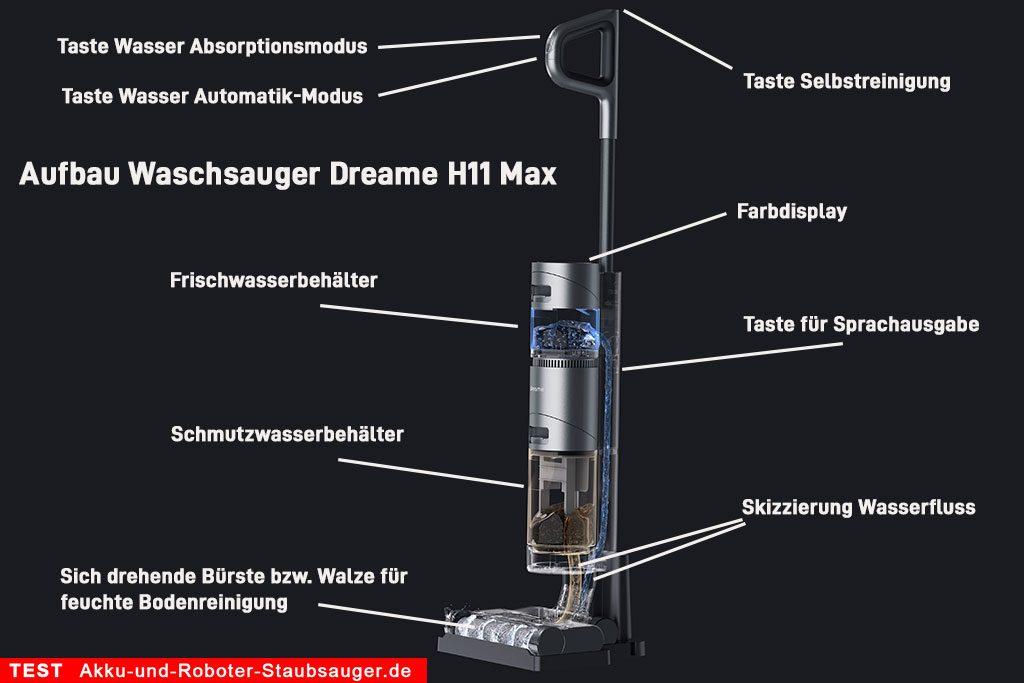 Dreame-H11-Max-Waschsauger-Test-Funktionsprinzip-Erlaeuterung-Skizze